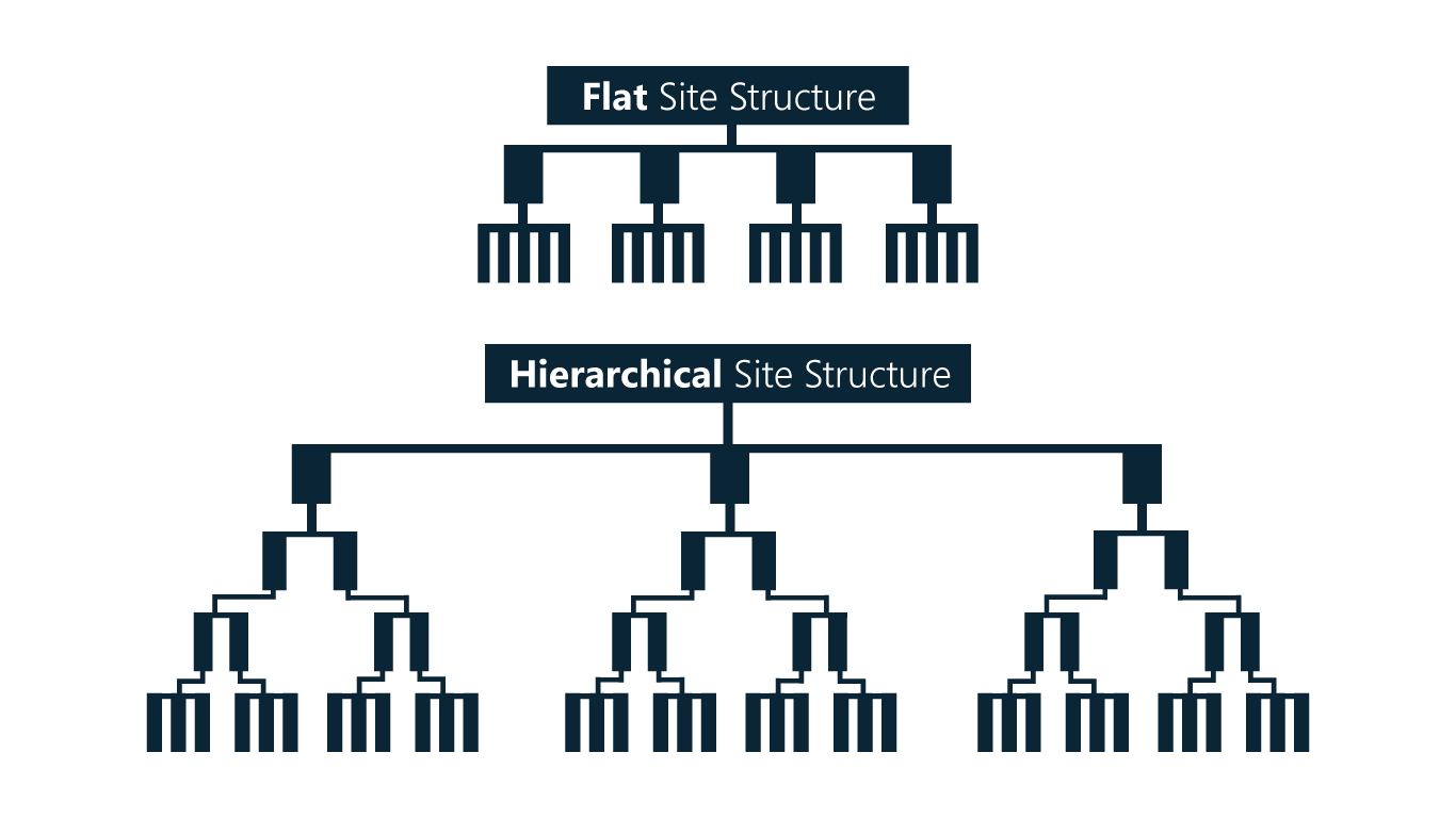 sharepoint-file-structure